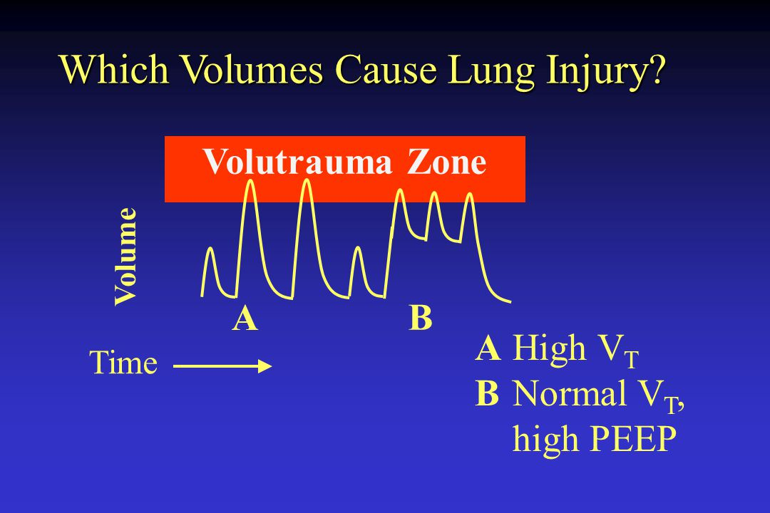 Which Volumes Cause Lung Injury