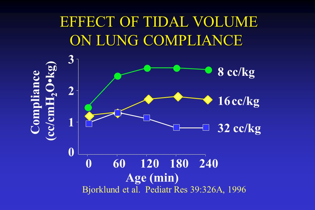EFFECT OF TIDAL VOLUME ON LUNG COMPLIANCE 1 2 3 8 cc/kg (cc/cmH2O•kg)