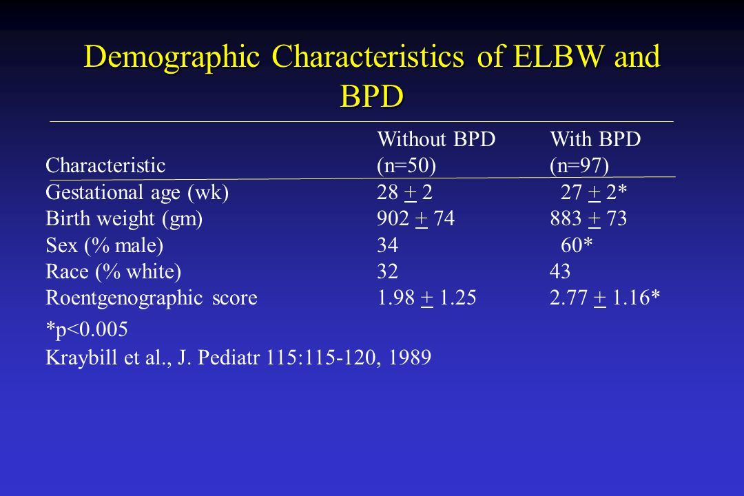 Demographic Characteristics of ELBW and BPD