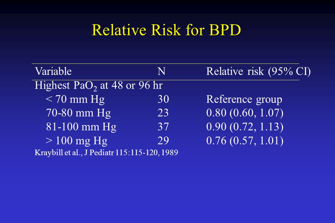 Relative Risk for BPD Variable N Relative risk (95% CI)