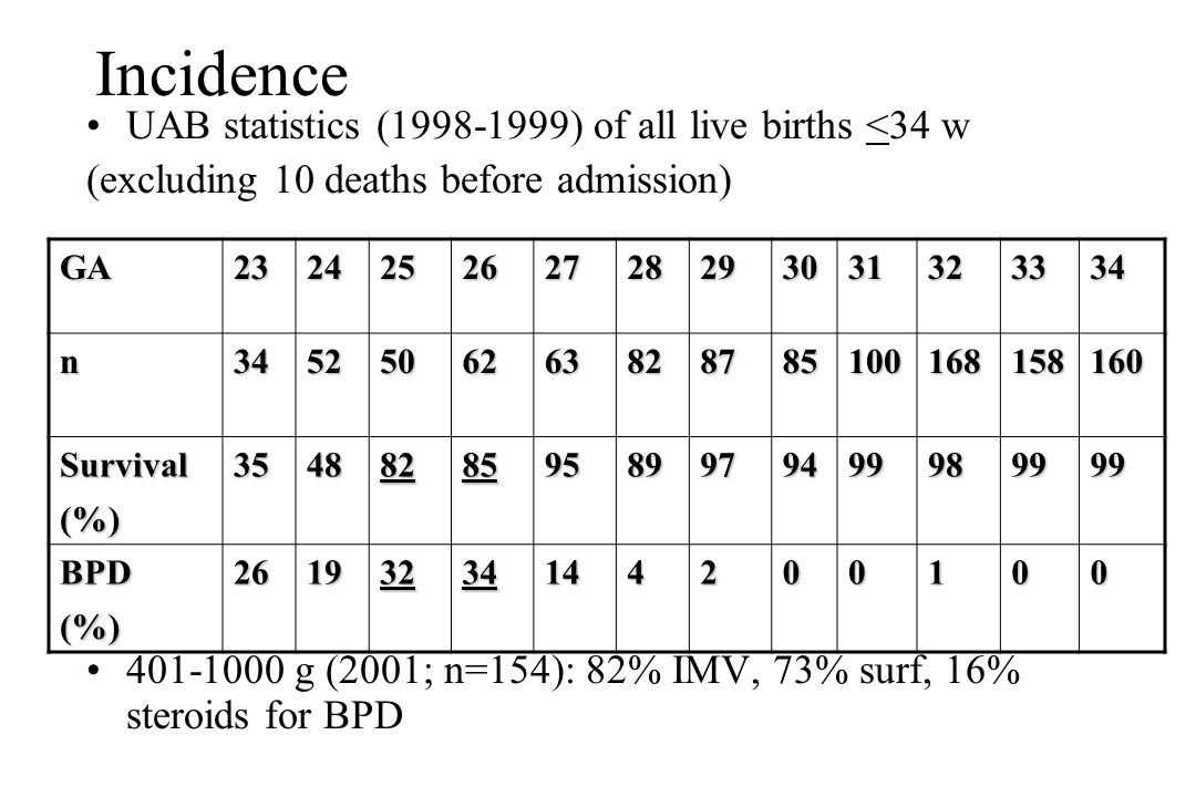 Incidence UAB statistics (1998-1999) of all live births <34 w