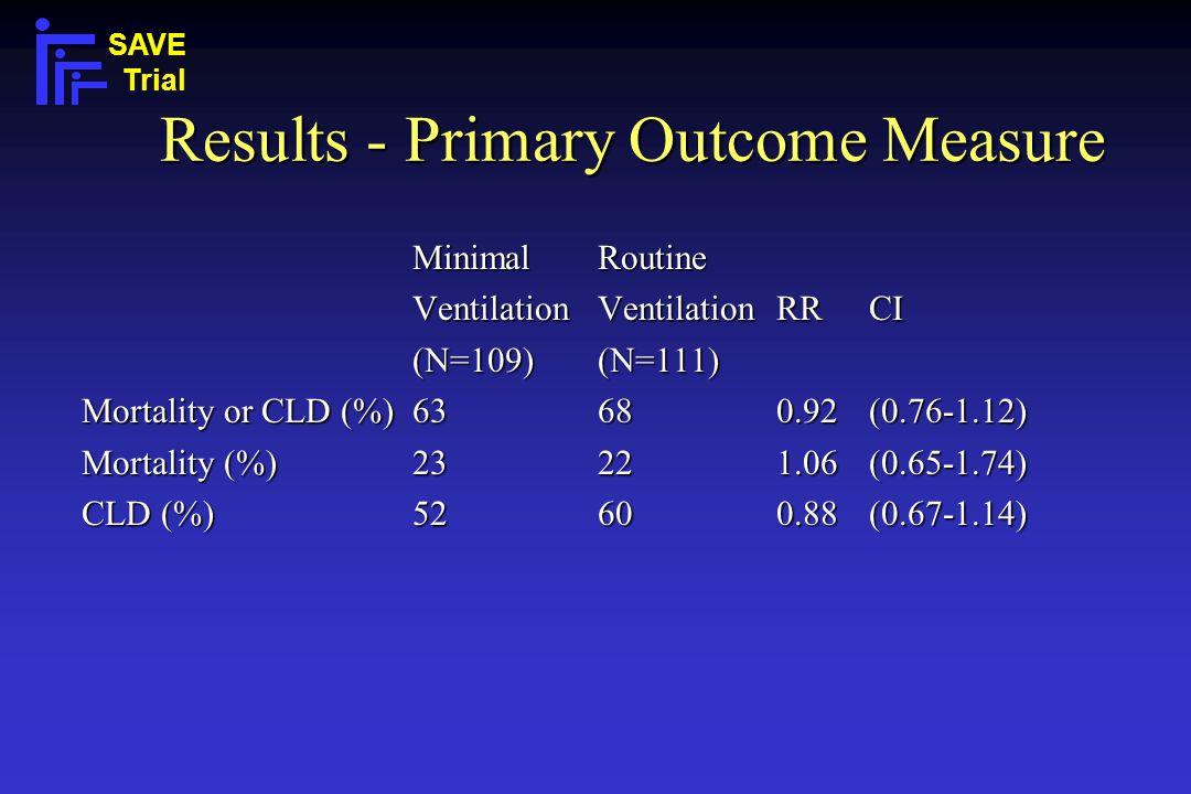 Results - Primary Outcome Measure