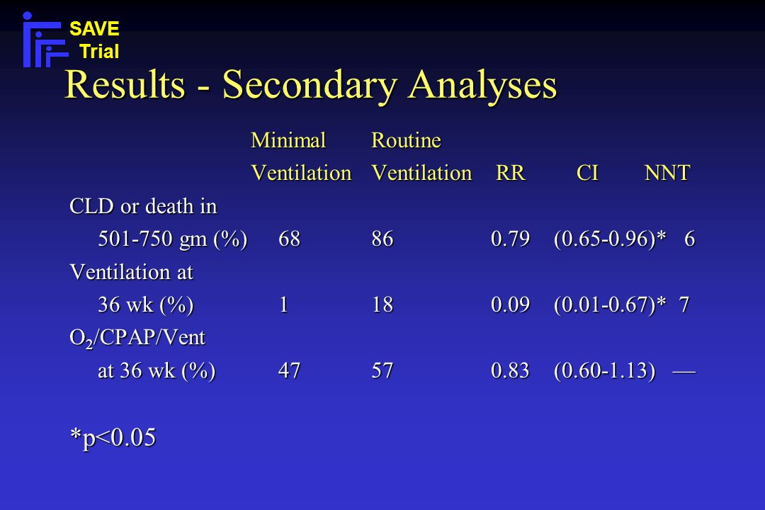Results - Secondary Analyses