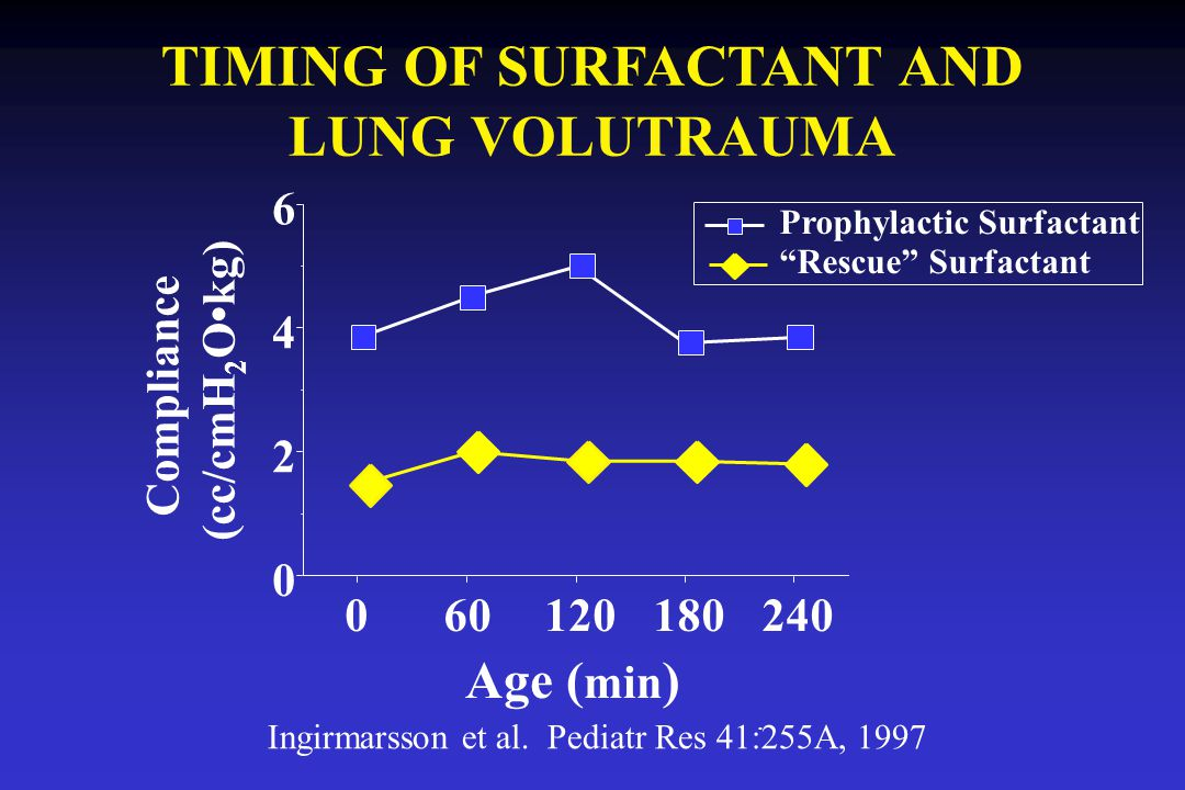 TIMING OF SURFACTANT AND LUNG VOLUTRAUMA