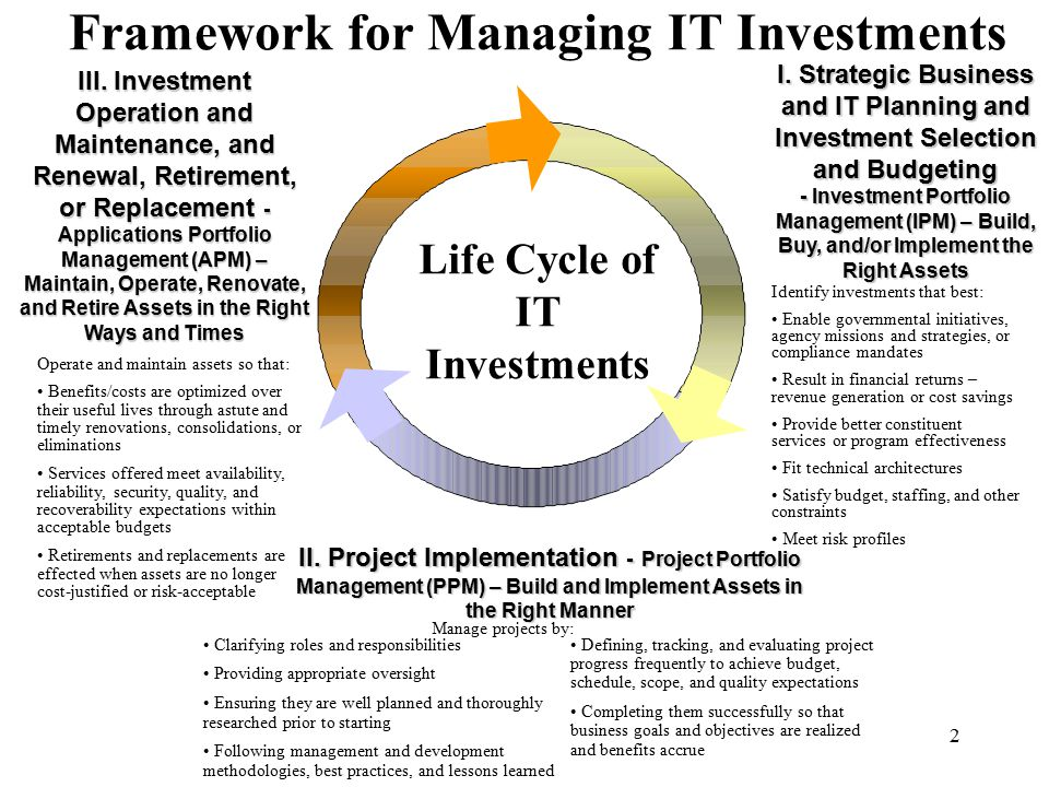 Framework for Managing IT Investments