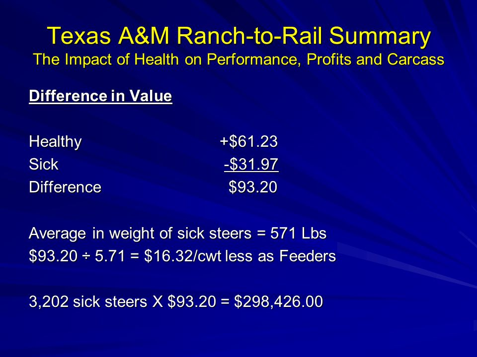 Texas A&M Ranch-to-Rail Summary The Impact of Health on Performance, Profits and Carcass