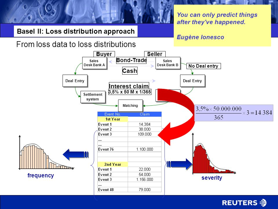 From loss data to loss distributions