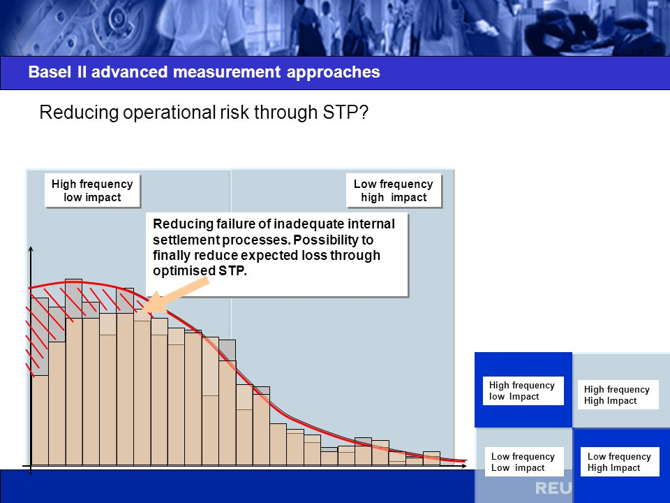 Reducing operational risk through STP
