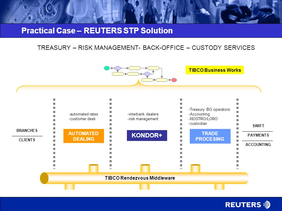 Practical Case – REUTERS STP Solution