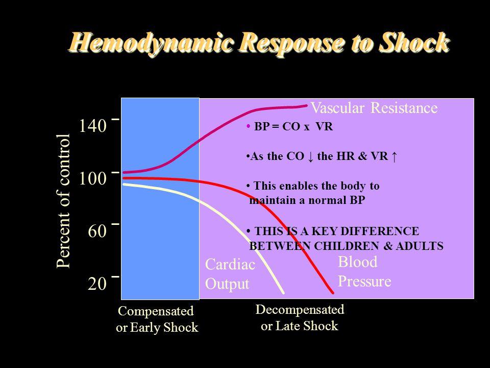 Hemodynamic Response to Shock