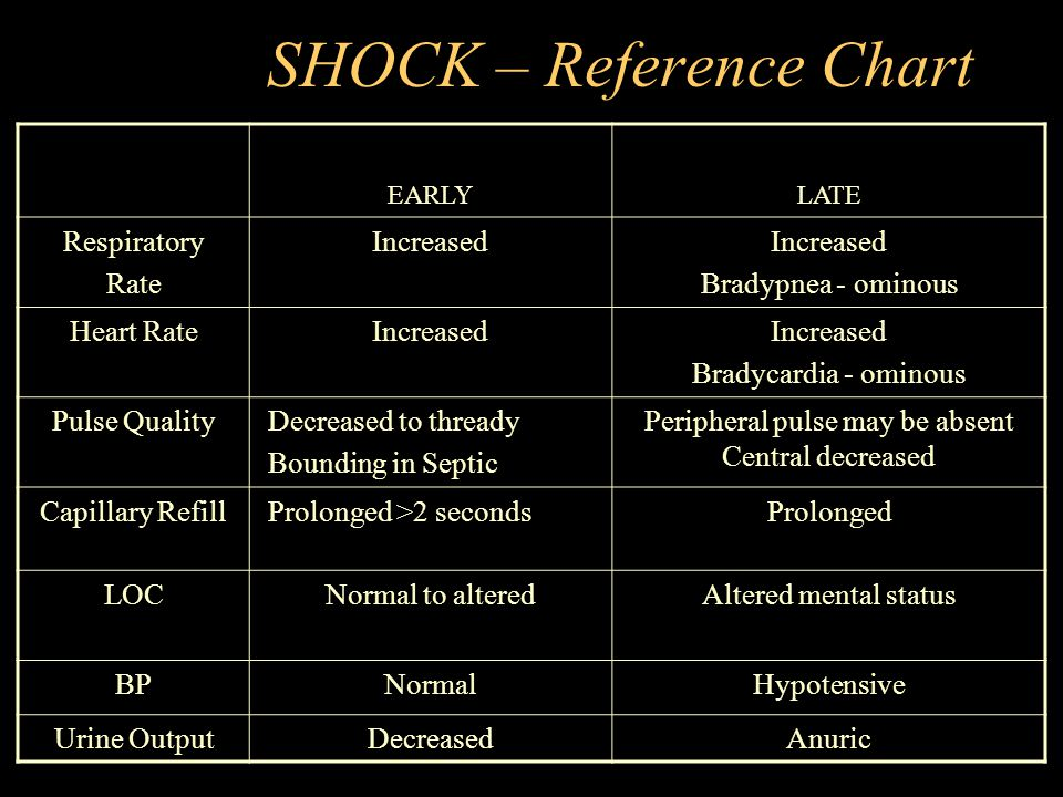 SHOCK – Reference Chart