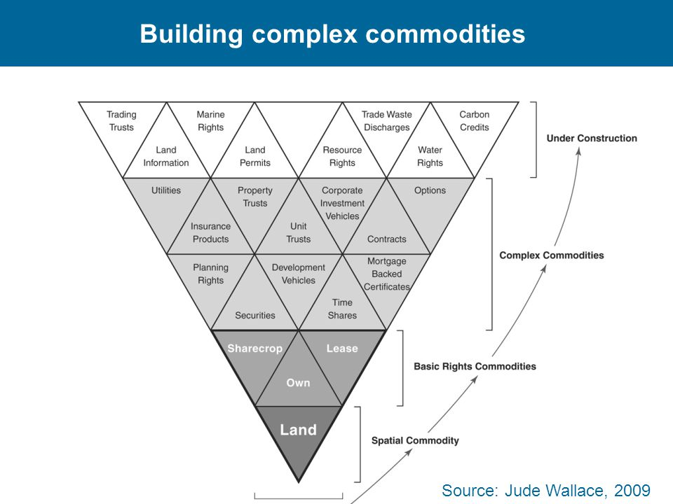 Building complex commodities
