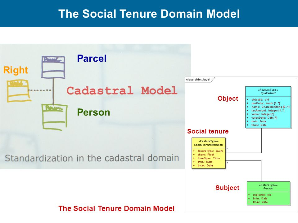 The Social Tenure Domain Model