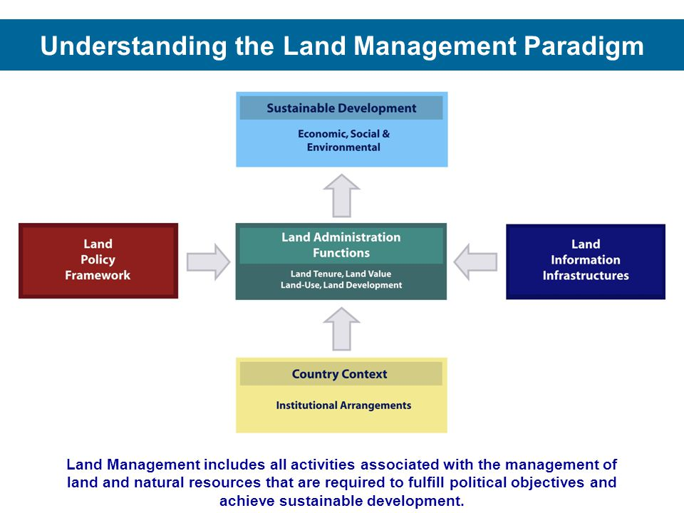 Understanding the Land Management Paradigm