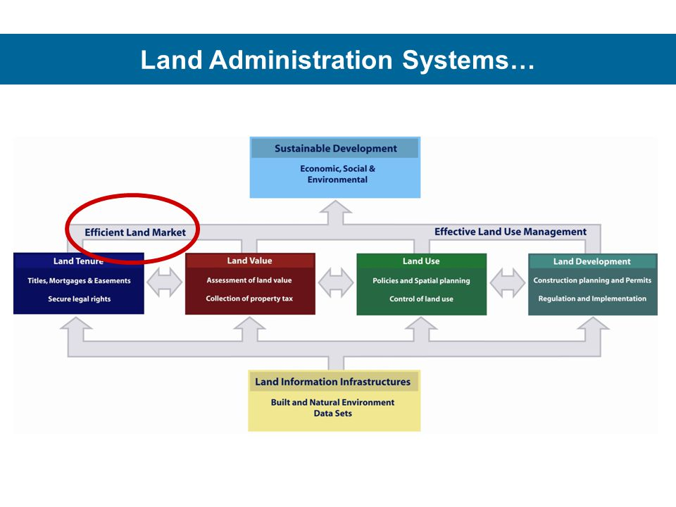 Land Administration Systems…