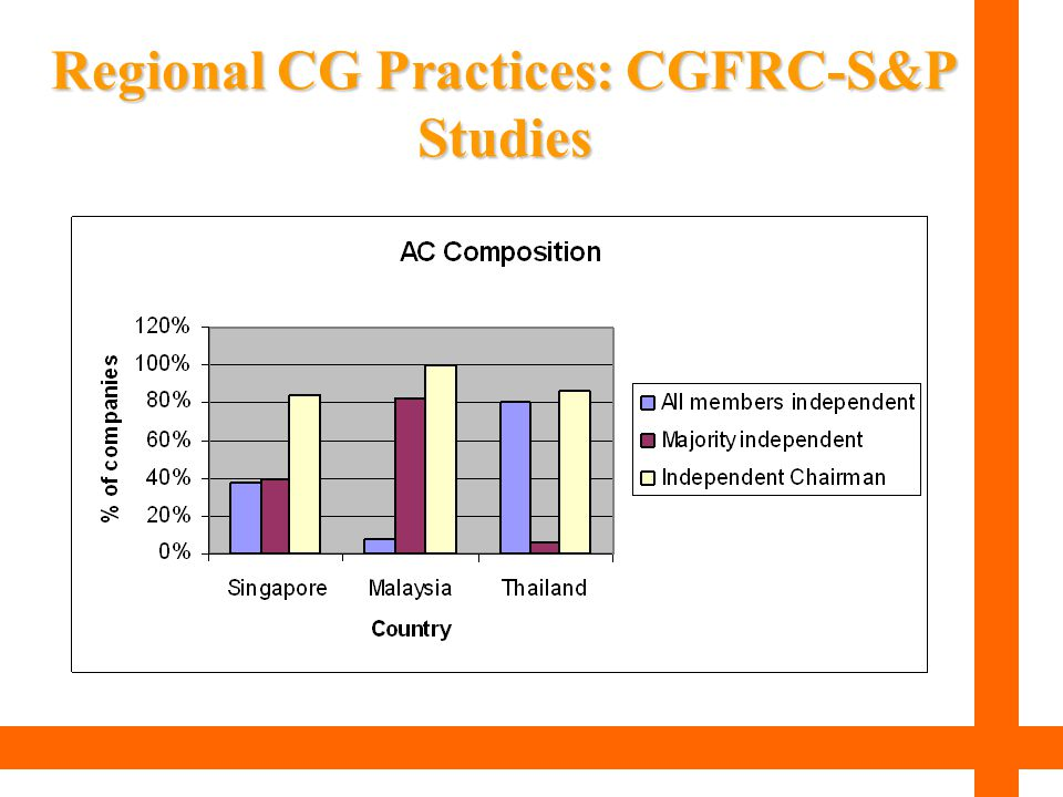 Regional CG Practices: CGFRC-S&P Studies