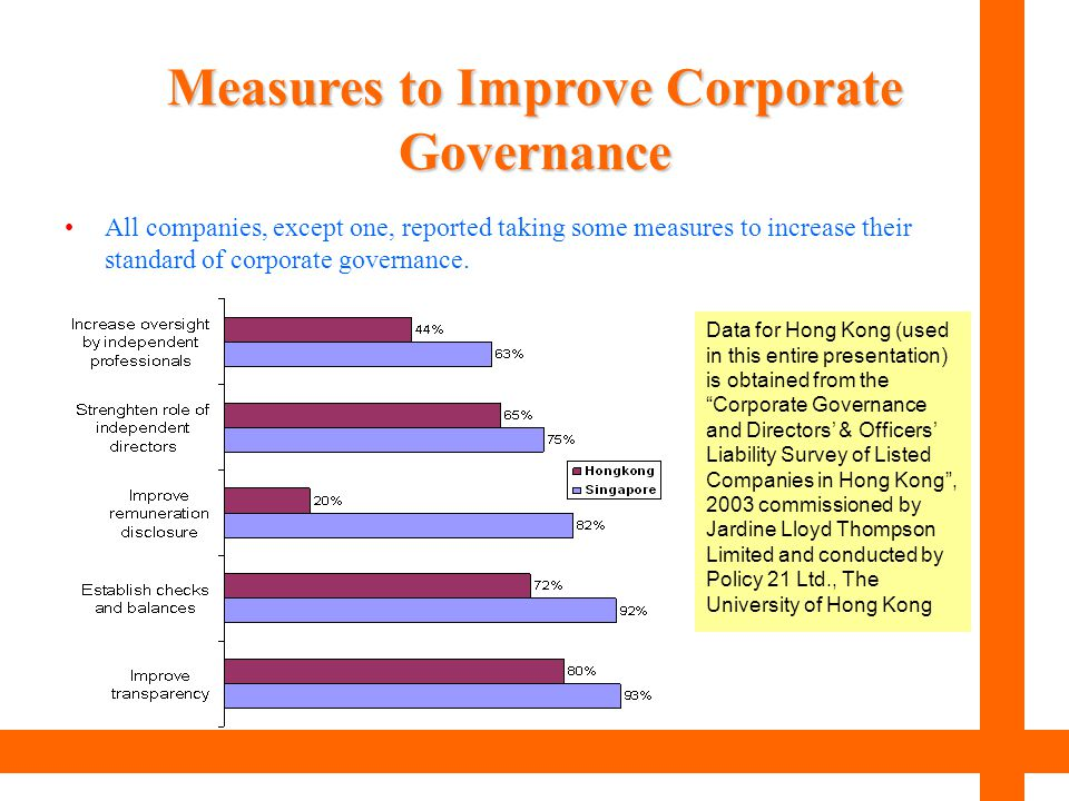 Measures to Improve Corporate Governance