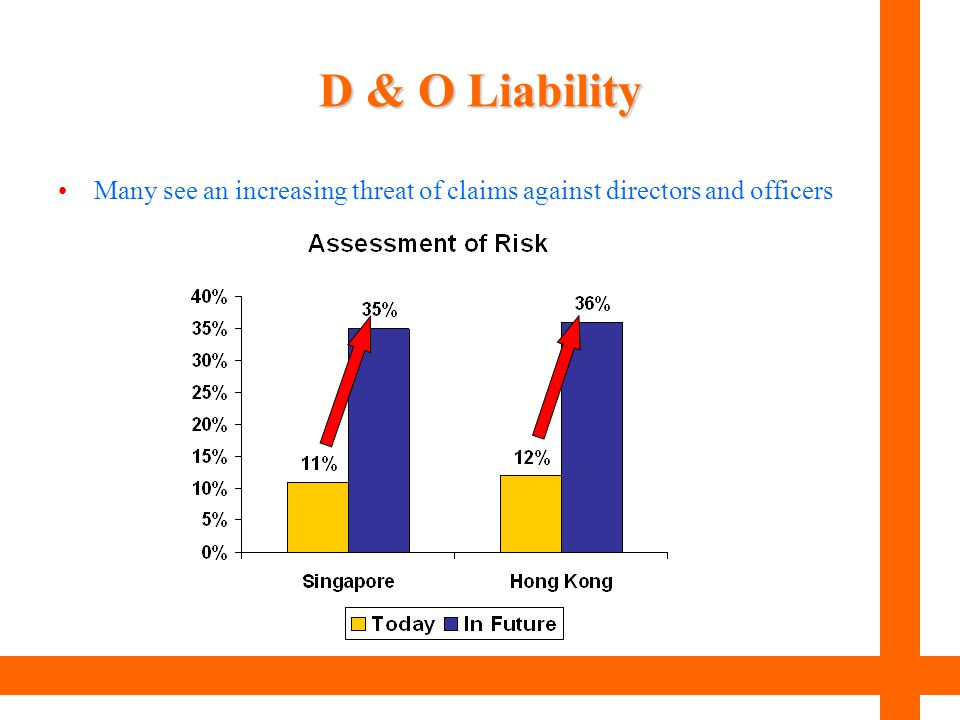 D & O Liability Many see an increasing threat of claims against directors and officers