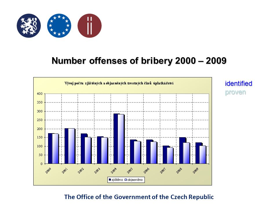 Number offenses of bribery 2000 – 2009