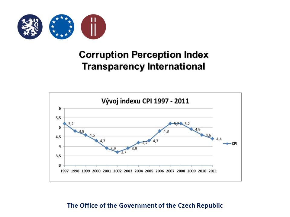 Corruption Perception Index Transparency International