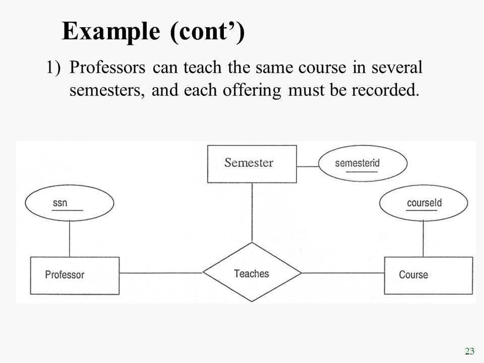 Example (cont') Professors can teach the same course in several semesters, and each offering must be recorded.