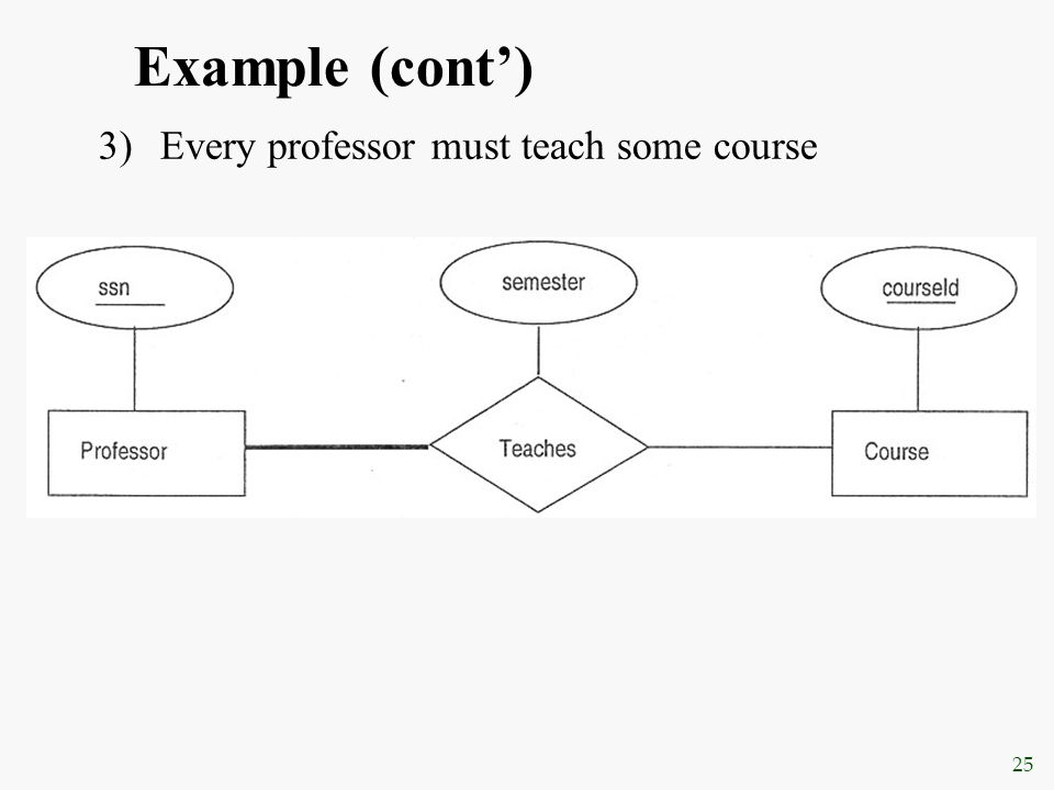 Example (cont') Every professor must teach some course