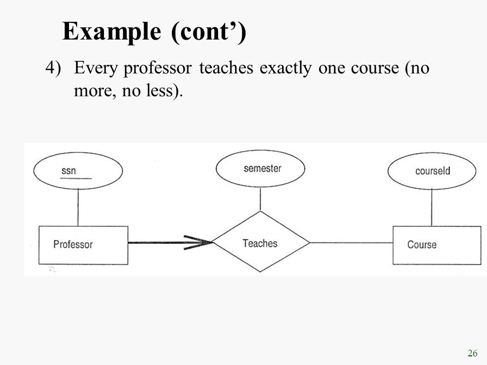 Example (cont') Every professor teaches exactly one course (no more, no less).