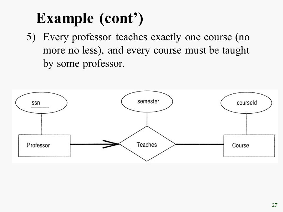 Example (cont') Every professor teaches exactly one course (no more no less), and every course must be taught by some professor.