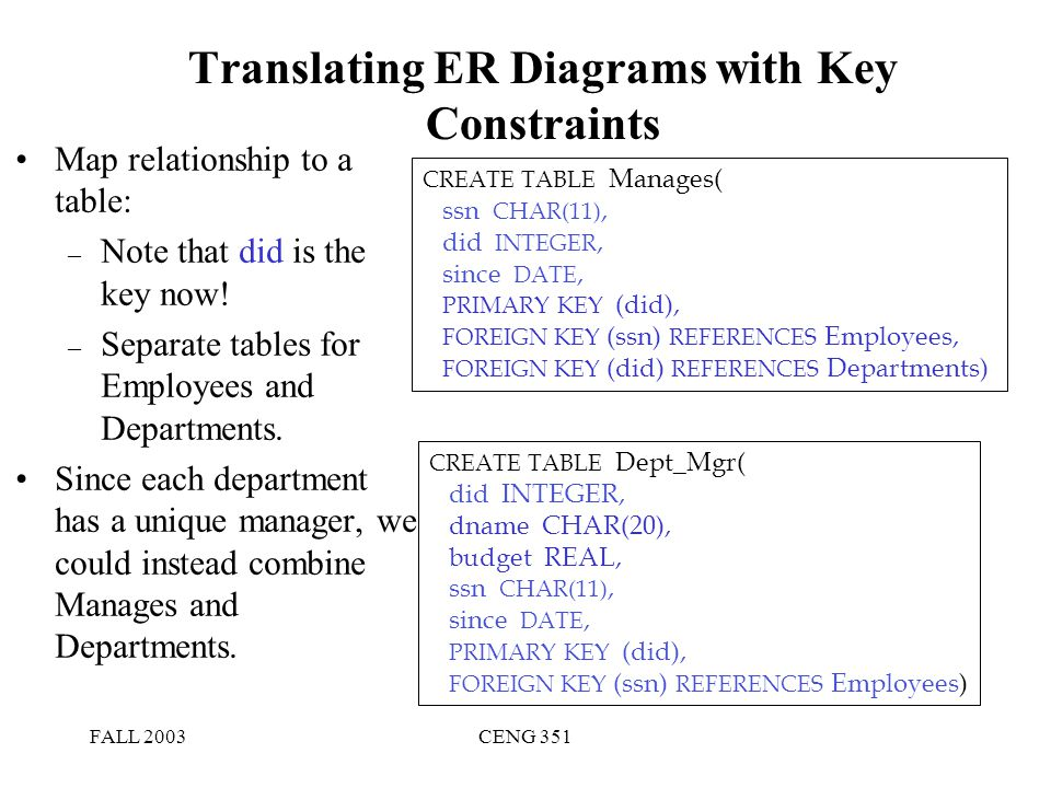 The entity relationship model ppt video online download translating er diagrams with key constraints ccuart Gallery