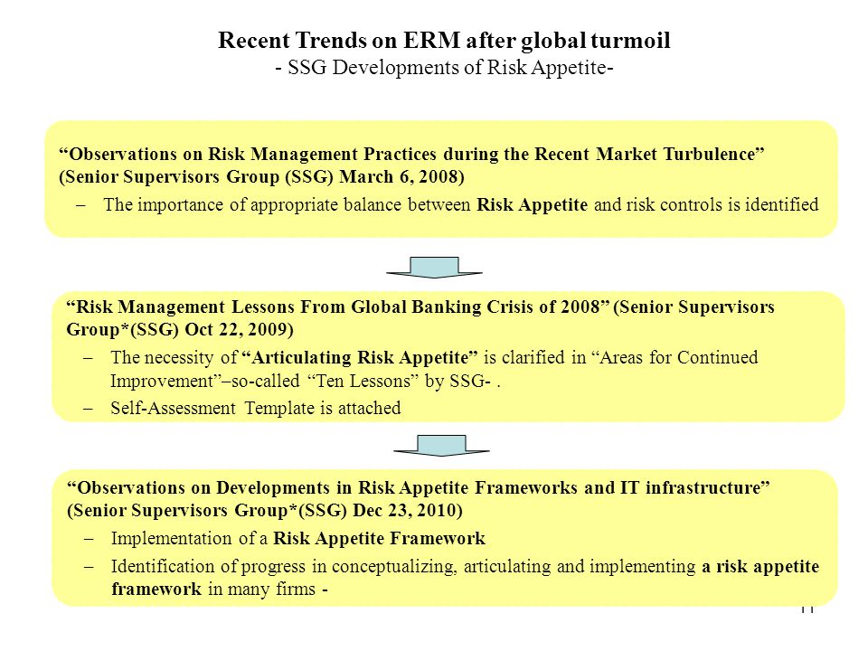 Recent Trends on ERM after global turmoil - SSG Developments of Risk Appetite-