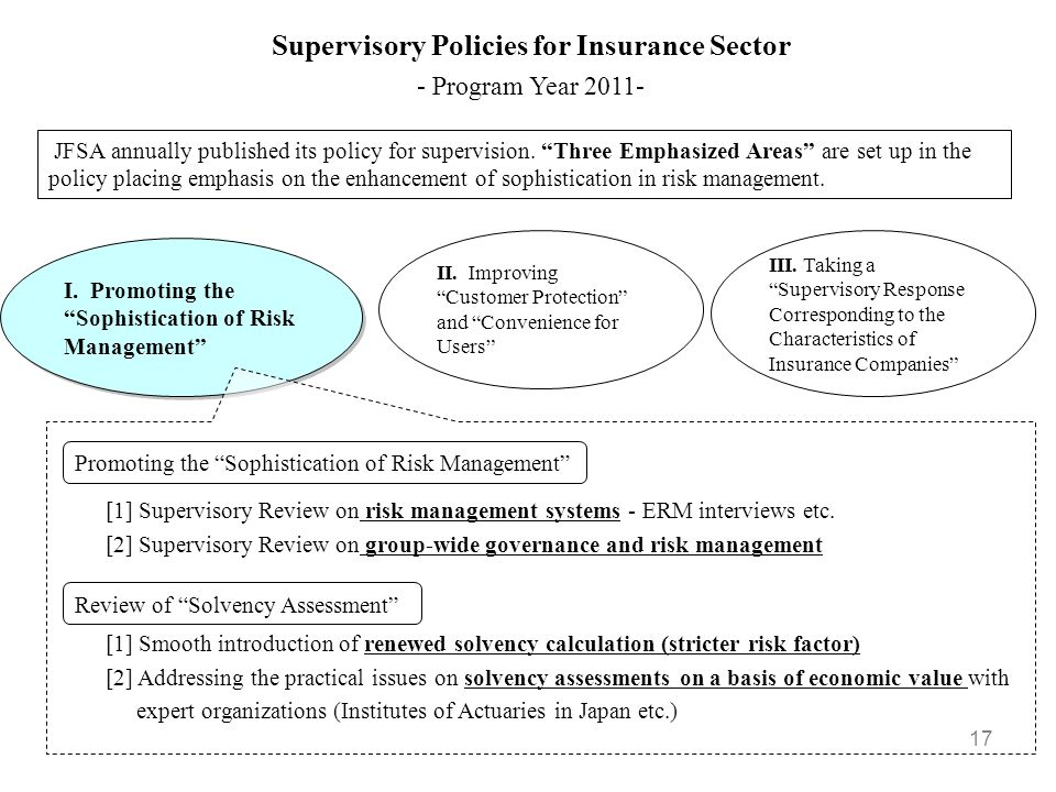 Supervisory Policies for Insurance Sector