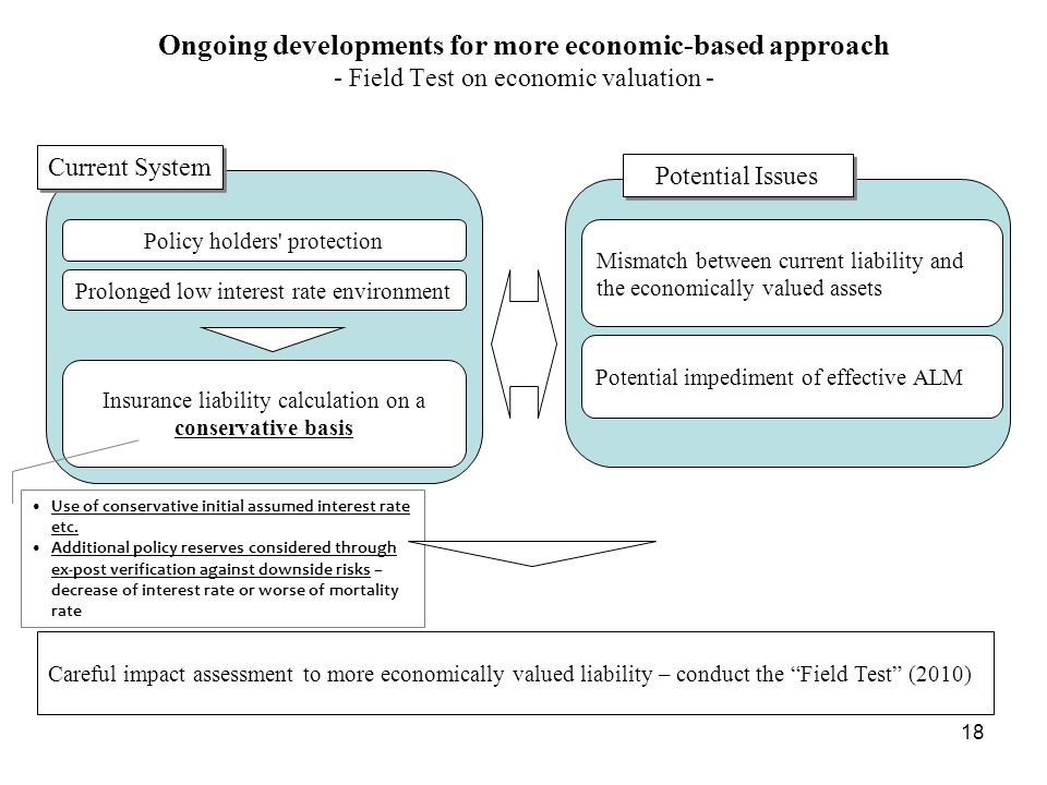 Ongoing developments for more economic-based approach - Field Test on economic valuation -
