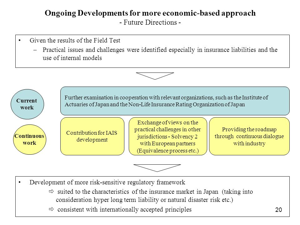 Ongoing Developments for more economic-based approach - Future Directions -