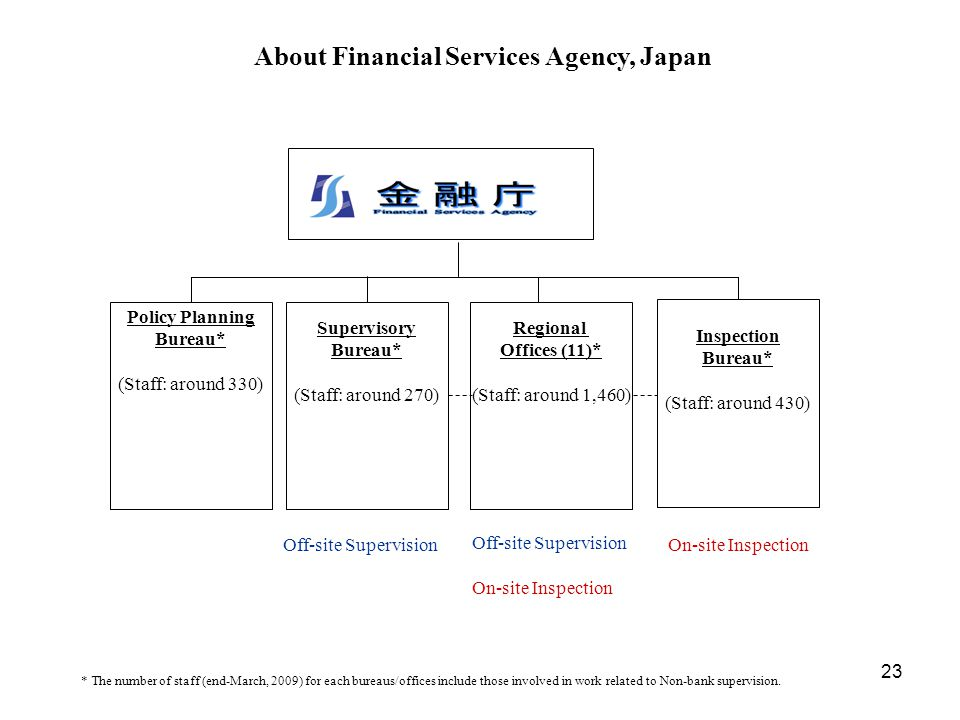 About Financial Services Agency, Japan Policy Planning Bureau*