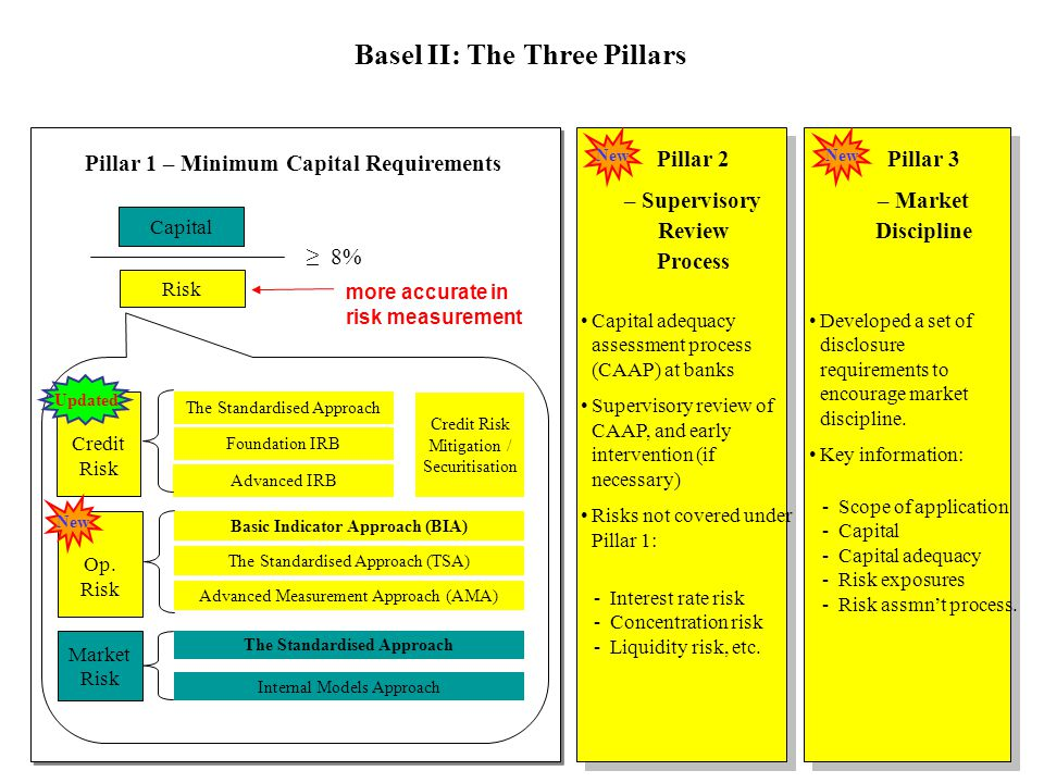 Basel II: The Three Pillars