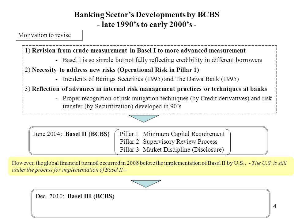 Banking Sector's Developments by BCBS - late 1990's to early 2000's -