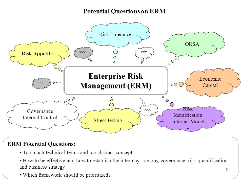 Potential Questions on ERM Enterprise Risk Management (ERM)