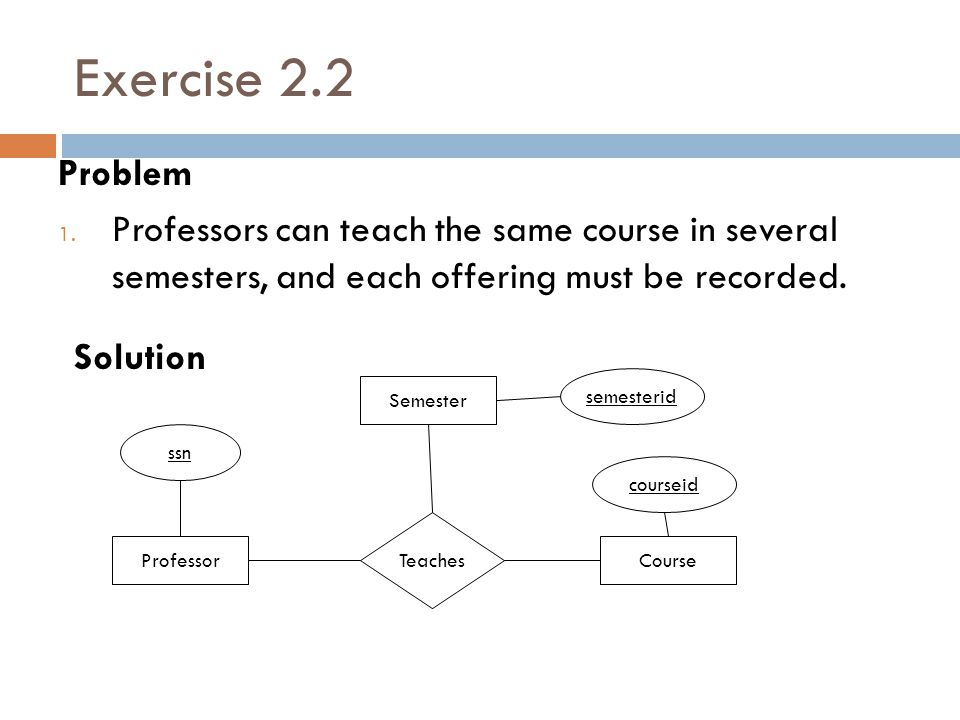 Exercise 2.2 Problem. Professors can teach the same course in several semesters, and each offering must be recorded.