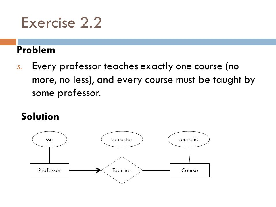Exercise 2.2 Problem. Every professor teaches exactly one course (no more, no less), and every course must be taught by some professor.