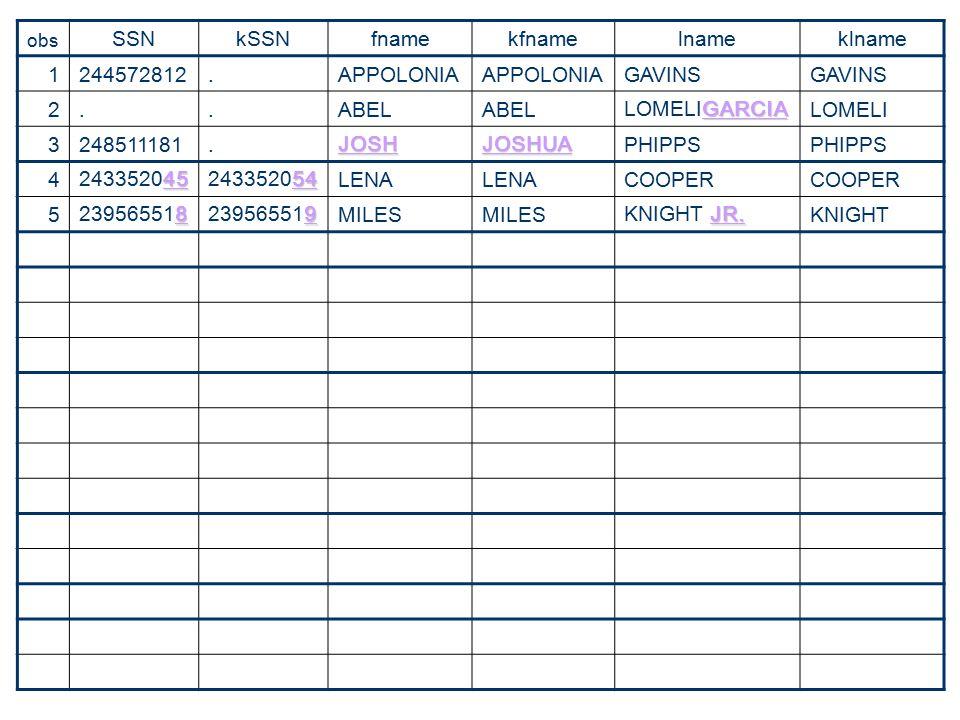 SSN kSSN fname kfname lname klname 1 244572812 . APPOLONIA GAVINS 2