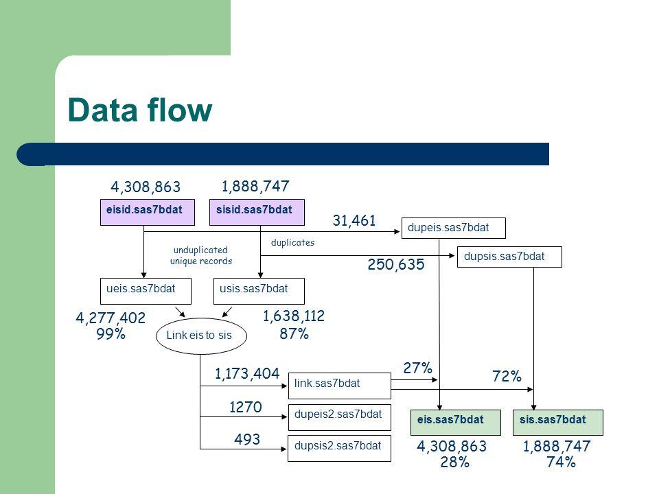 Data flow Link eis to sis. ueis.sas7bdat. usis.sas7bdat. link.sas7bdat. dupeis2.sas7bdat. 4,308,863.