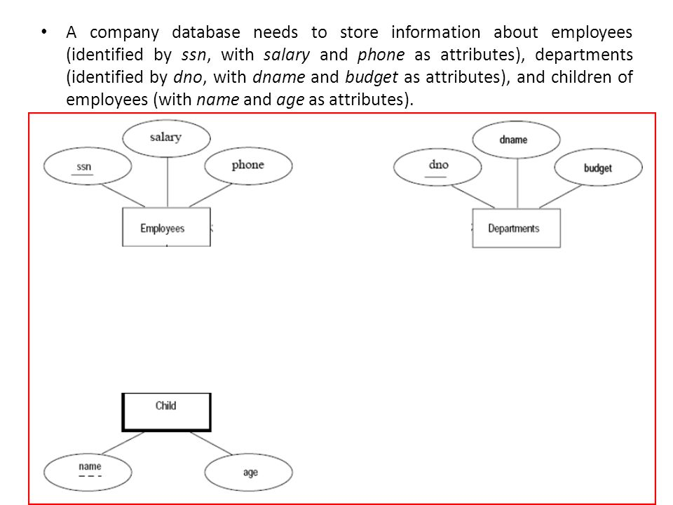 A company database needs to store information about employees (identified by ssn, with salary and phone as attributes), departments (identified by dno, with dname and budget as attributes), and children of employees (with name and age as attributes).