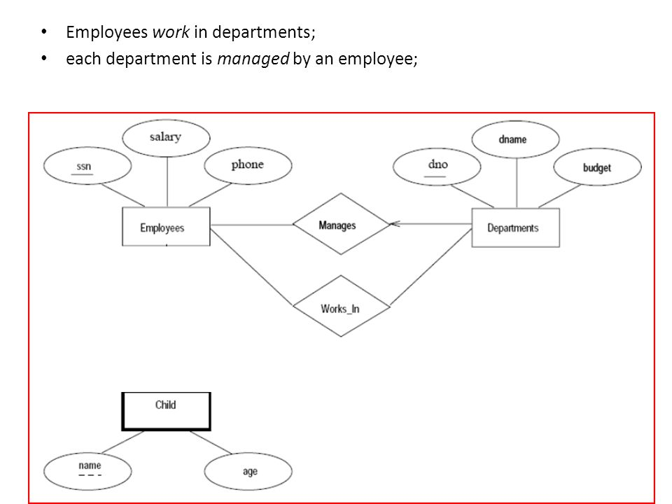 Employees work in departments;