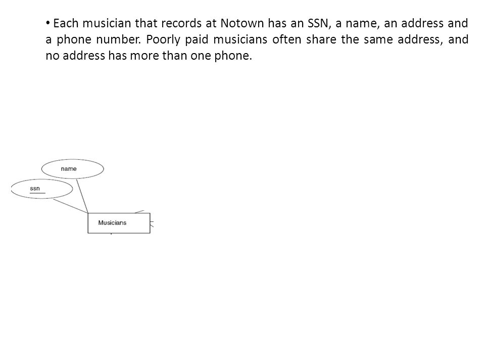 Each musician that records at Notown has an SSN, a name, an address and a phone number.