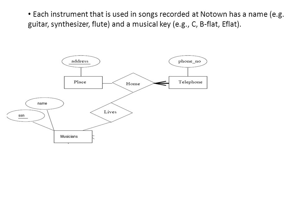 Each instrument that is used in songs recorded at Notown has a name (e