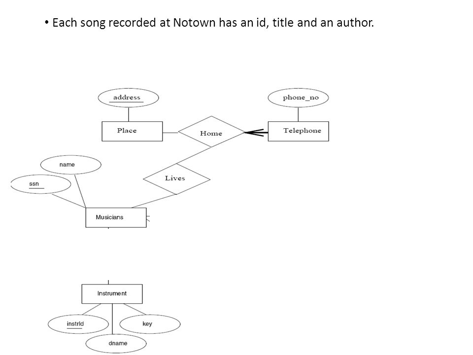 Each song recorded at Notown has an id, title and an author.