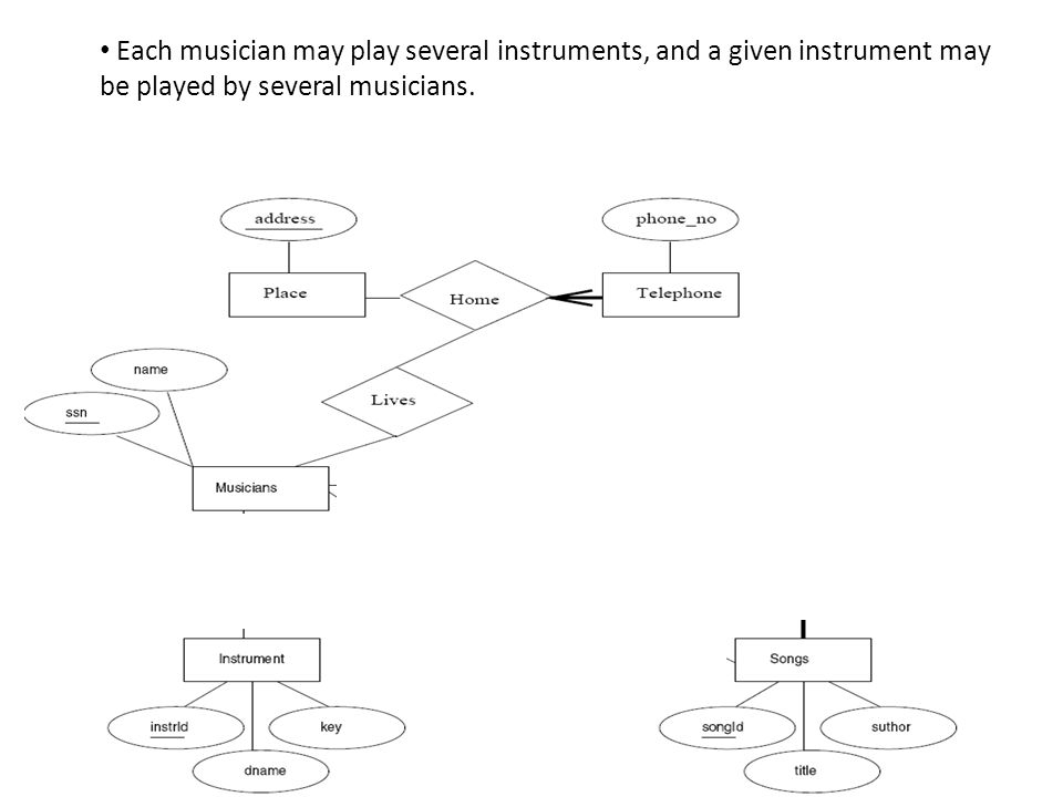Each musician may play several instruments, and a given instrument may be played by several musicians.