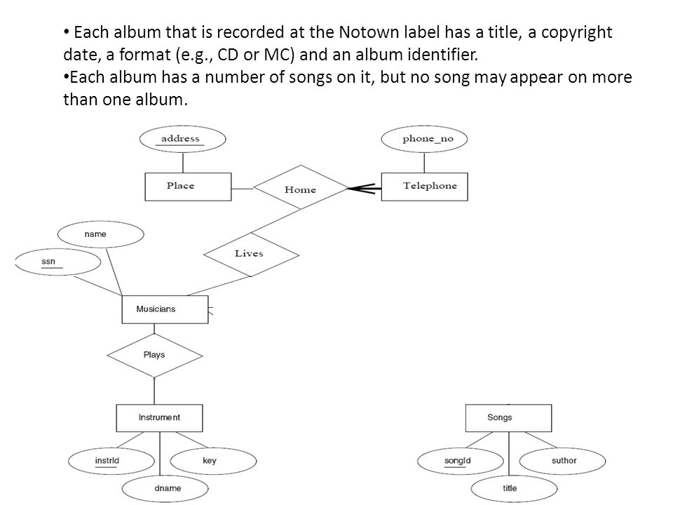 Each album that is recorded at the Notown label has a title, a copyright date, a format (e.g., CD or MC) and an album identifier.