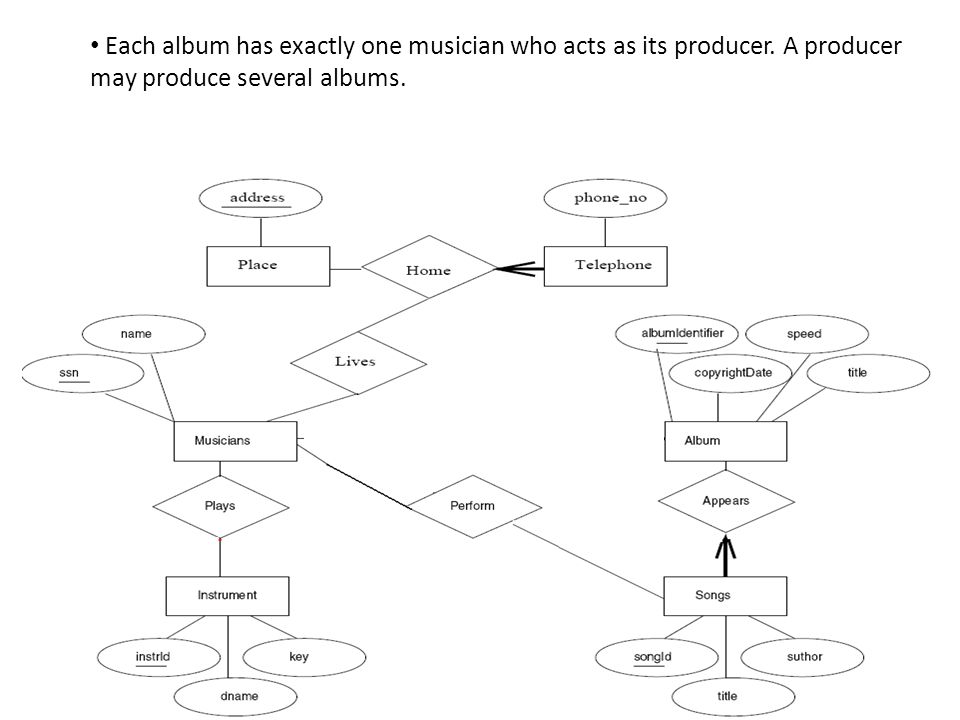 Each album has exactly one musician who acts as its producer