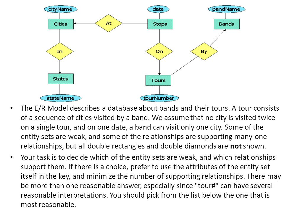 The E/R Model describes a database about bands and their tours